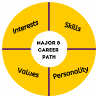 Major & Career Path