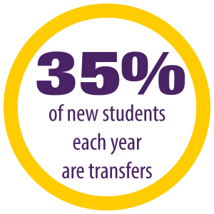 35% of new students each year are transfers